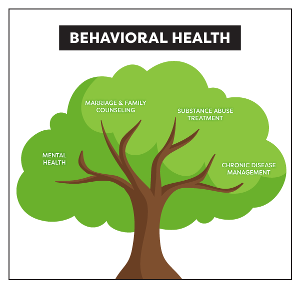What is Behavioral Health? Shown as a tree diagram.