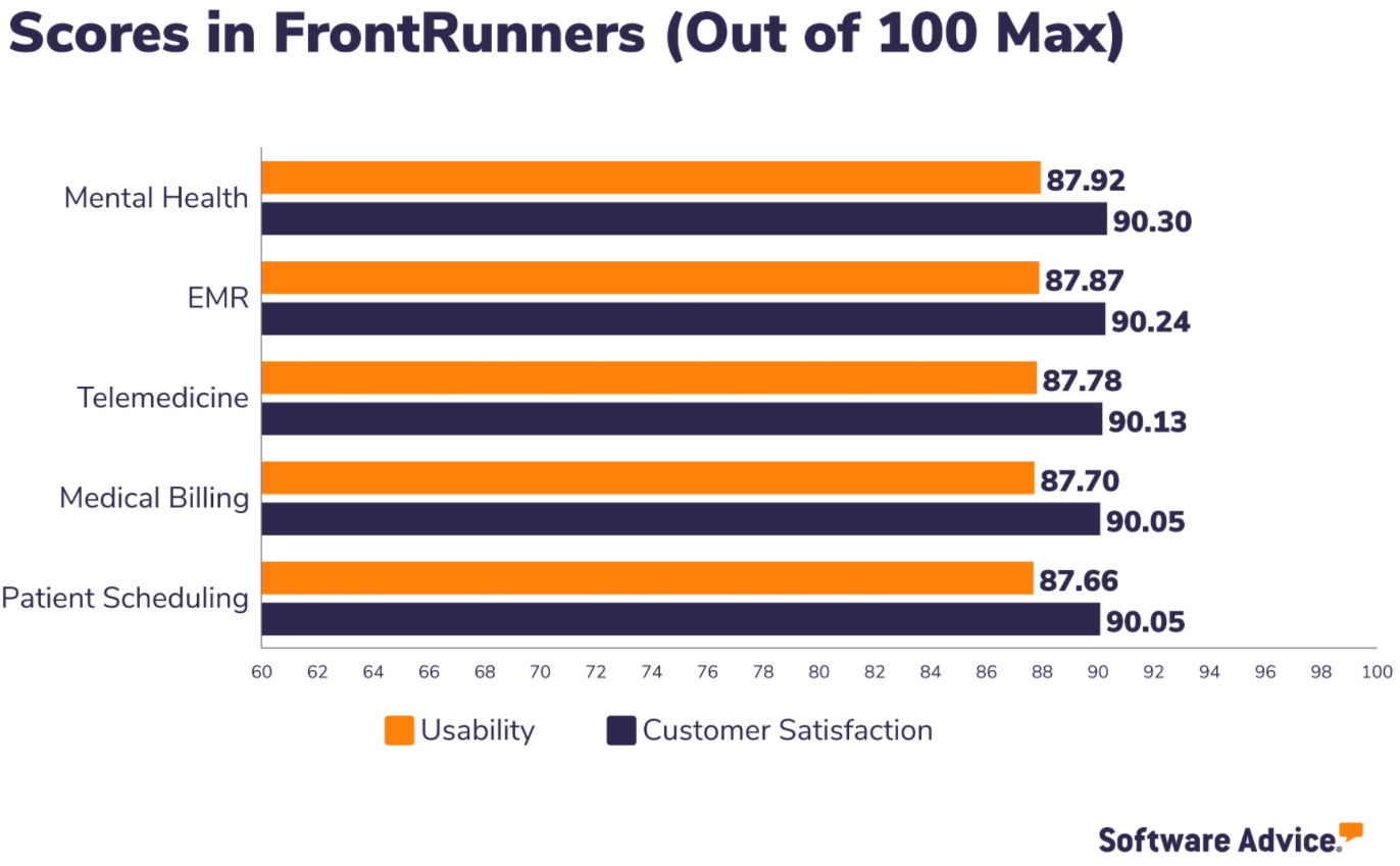 InSync Healthcare Solutions Midyear Frontrunner score from Software Advice