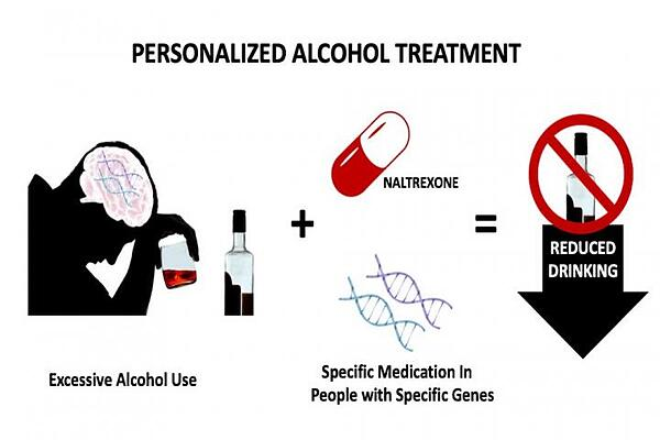 Personalized-Alcohol-Treatment-genetic-testing-and-specific-medication-for-people-with-specific-genes