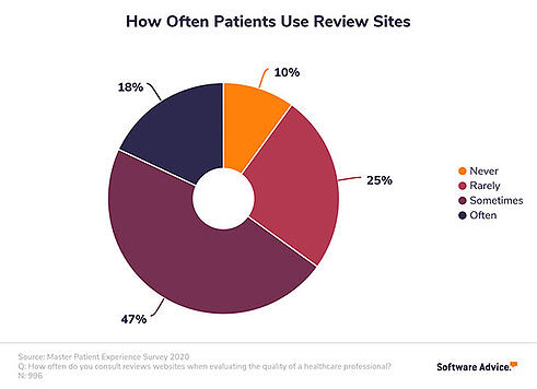 how-often-patients-use-review-sites