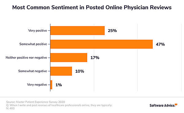 most-common-ratings-posted-online-physician-reviews