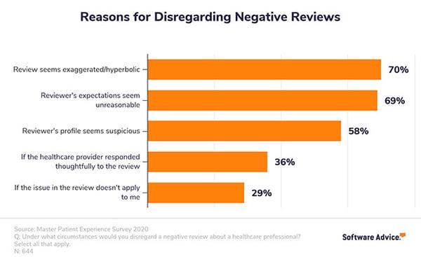reasons-for-disregarding-negative-online-reviews