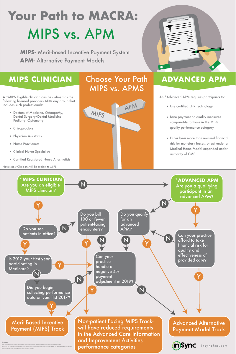 Infographic Finding The Right Macra Payment Path For Your Practice